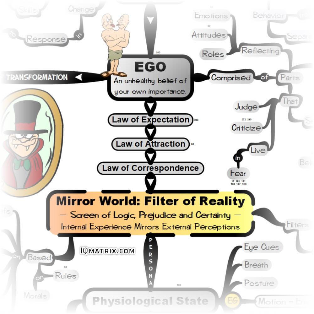 Ego Consciousness