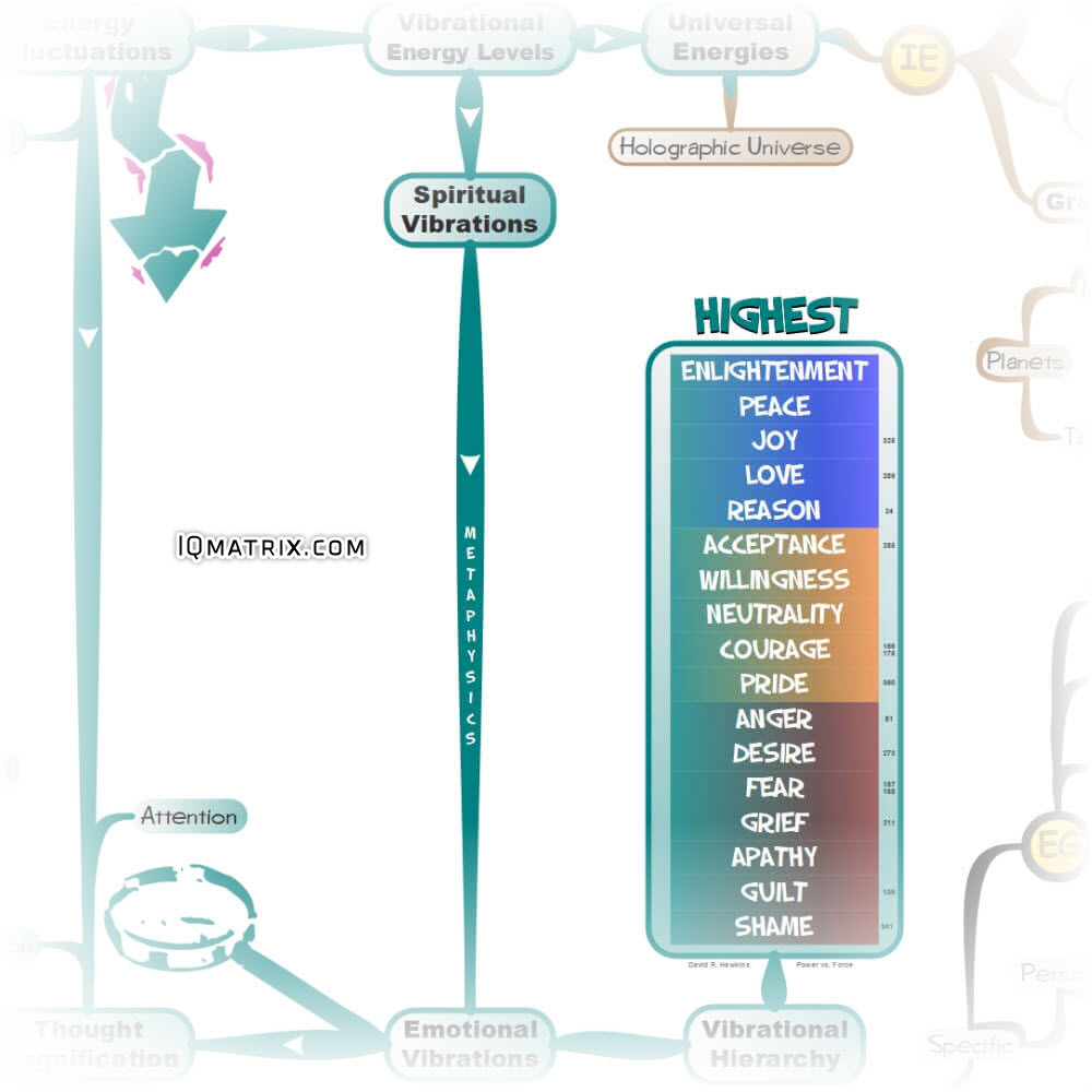 Vibrational Hierarchy