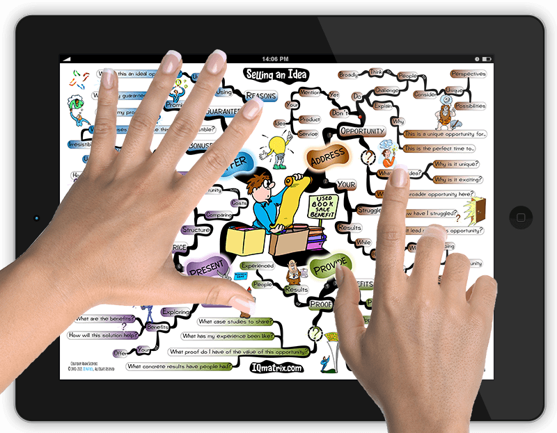 Selling an Idea mind map.